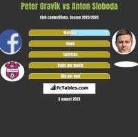 Peter Oravik vs Anton Sloboda h2h player stats
