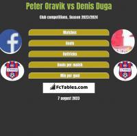 Peter Oravik vs Denis Duga h2h player stats