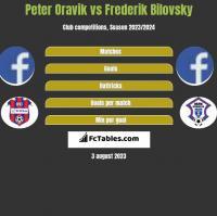 Peter Oravik vs Frederik Bilovsky h2h player stats