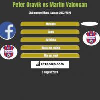 Peter Oravik vs Martin Valovcan h2h player stats