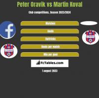 Peter Oravik vs Martin Koval h2h player stats