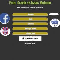 Peter Oravik vs Isaac Muleme h2h player stats