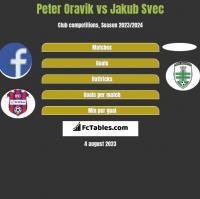 Peter Oravik vs Jakub Svec h2h player stats