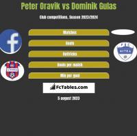 Peter Oravik vs Dominik Gulas h2h player stats