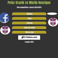 Peter Oravik vs Murilo Henrique h2h player stats