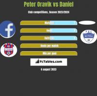 Peter Oravik vs Daniel h2h player stats