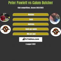 Peter Pawlett vs Calum Butcher h2h player stats