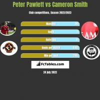 Peter Pawlett vs Cameron Smith h2h player stats