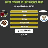 Peter Pawlett vs Christopher Kane h2h player stats