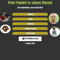 Peter Pawlett vs James Vincent h2h player stats