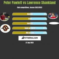 Peter Pawlett vs Lawrence Shankland h2h player stats