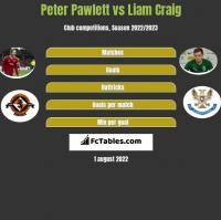 Peter Pawlett vs Liam Craig h2h player stats
