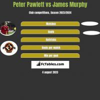Peter Pawlett vs James Murphy h2h player stats
