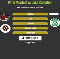 Peter Pawlett vs Josh Campbell h2h player stats