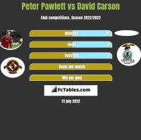 Peter Pawlett vs David Carson h2h player stats