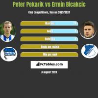 Peter Pekarik vs Ermin Bicakcic h2h player stats