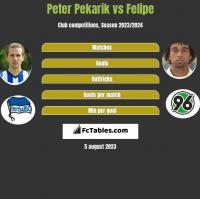 Peter Pekarik vs Felipe h2h player stats