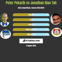 Peter Pekarik vs Jonathan Glao Tah h2h player stats
