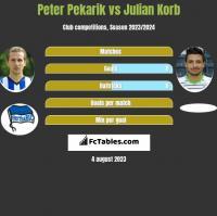 Peter Pekarik vs Julian Korb h2h player stats