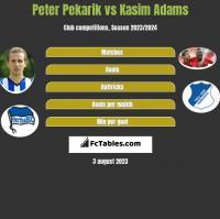 Peter Pekarik vs Kasim Adams h2h player stats