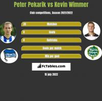 Peter Pekarik vs Kevin Wimmer h2h player stats