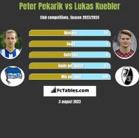 Peter Pekarik vs Lukas Kuebler h2h player stats