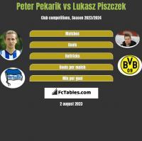 Peter Pekarik vs Lukasz Piszczek h2h player stats