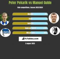 Peter Pekarik vs Manuel Gulde h2h player stats