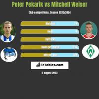 Peter Pekarik vs Mitchell Weiser h2h player stats