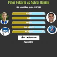 Peter Pekarik vs Achraf Hakimi h2h player stats