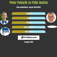 Peter Pekarik vs Felix Goetze h2h player stats