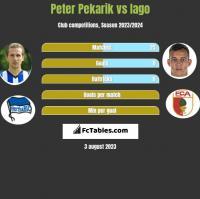 Peter Pekarik vs Iago h2h player stats