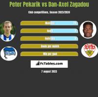 Peter Pekarik vs Dan-Axel Zagadou h2h player stats
