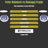Peter Reinberk vs Domagoj Franic h2h player stats