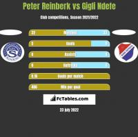 Peter Reinberk vs Gigli Ndefe h2h player stats