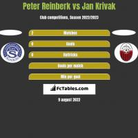 Peter Reinberk vs Jan Krivak h2h player stats