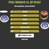 Peter Reinberk vs Jiri Krejci h2h player stats