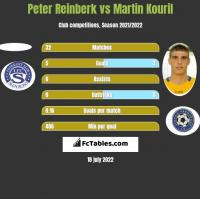 Peter Reinberk vs Martin Kouril h2h player stats