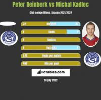 Peter Reinberk vs Michal Kadlec h2h player stats
