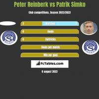 Peter Reinberk vs Patrik Simko h2h player stats