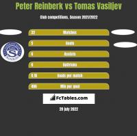 Peter Reinberk vs Tomas Vasiljev h2h player stats