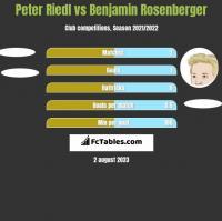Peter Riedl vs Benjamin Rosenberger h2h player stats