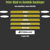 Peter Riedl vs Dominik Hackinger h2h player stats