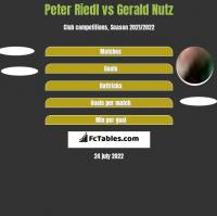 Peter Riedl vs Gerald Nutz h2h player stats