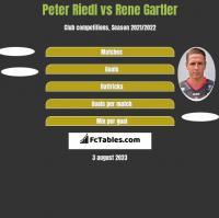 Peter Riedl vs Rene Gartler h2h player stats