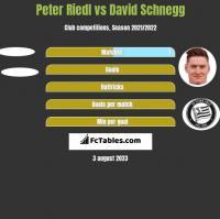 Peter Riedl vs David Schnegg h2h player stats