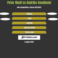 Peter Riedl vs Andriko Smolinski h2h player stats