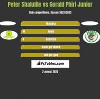 Peter Shalulile vs Gerald Phiri Junior h2h player stats