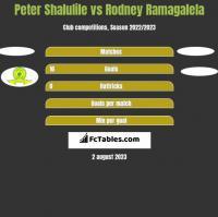 Peter Shalulile vs Rodney Ramagalela h2h player stats