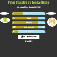 Peter Shalulile vs Tendai Ndoro h2h player stats